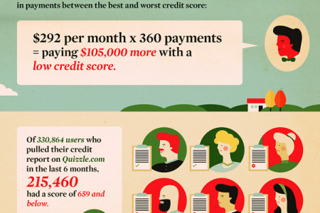 200 Million Credit Files: Yours is One of Them Infographic