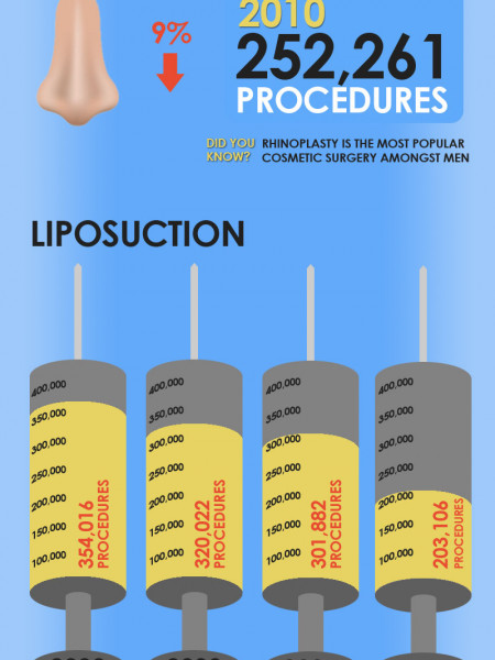 2000 - 2010 Plastic Surgery Trends Infographic