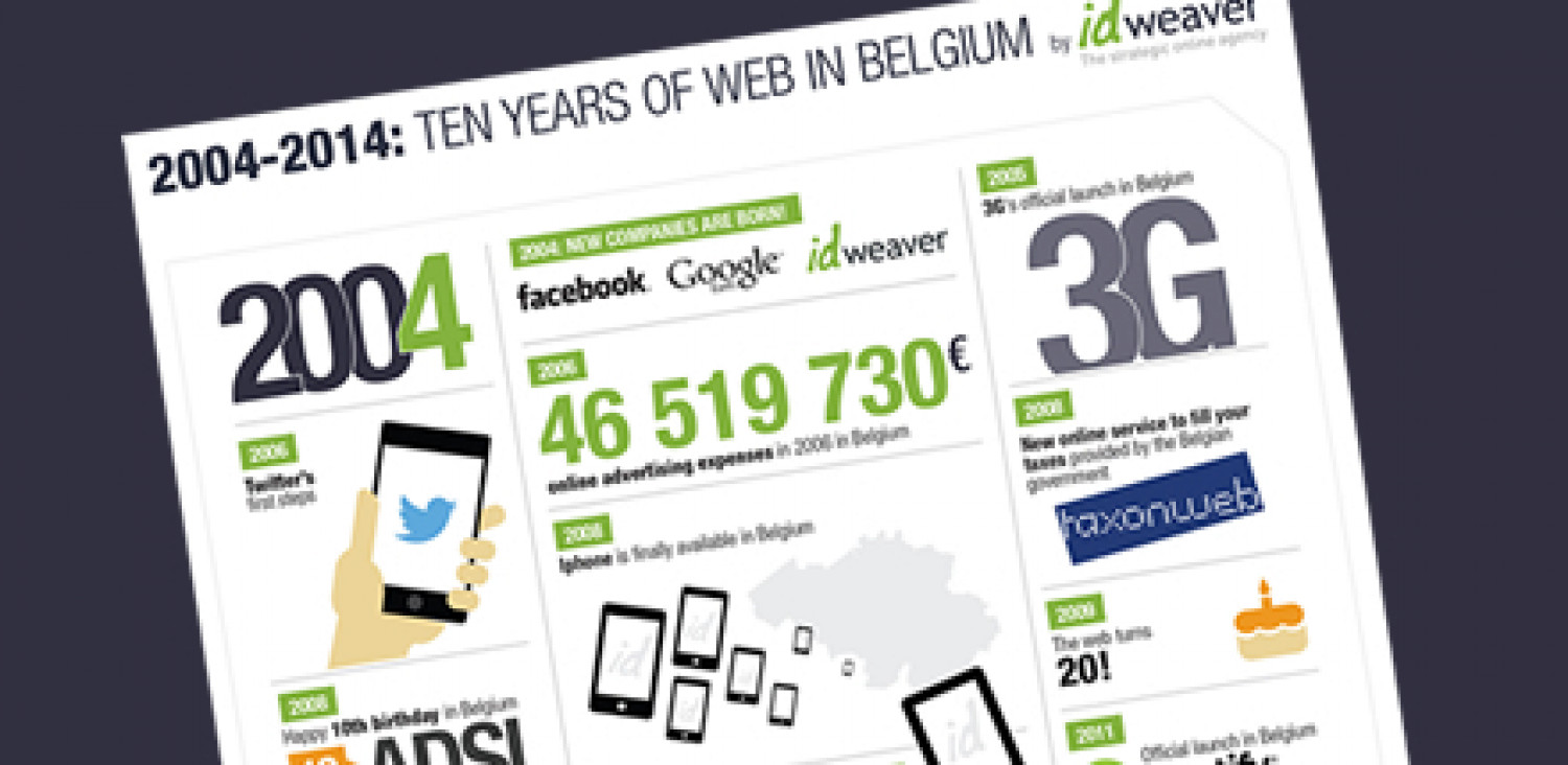 2004-2014:  10 Years of Web in Belgium Infographic