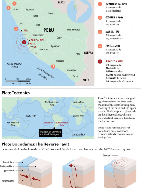 2007 Earthquake in Peru Infographic