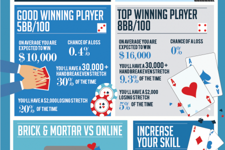 200K hands of poker, what could go wrong? Infographic