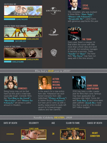 2010 – A Year in Movies  Infographic