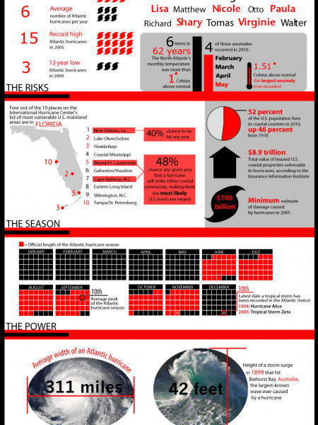 2010 Atlantic Hurricane Season Infographic