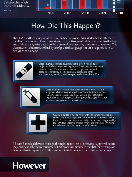 2010 DePuy Hip Implant Recall Infographic
