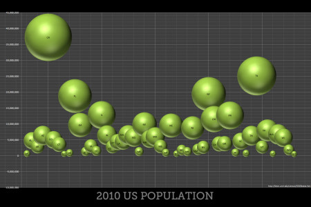 2010 US Population by States - Bubble Chart Infographic