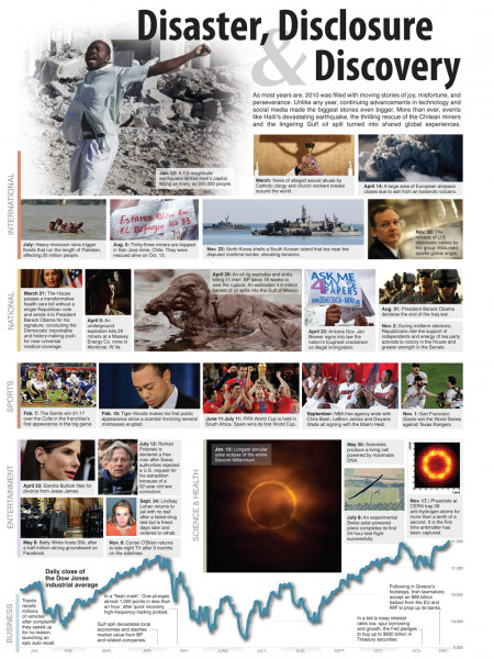 2010 Year in Review Infographic