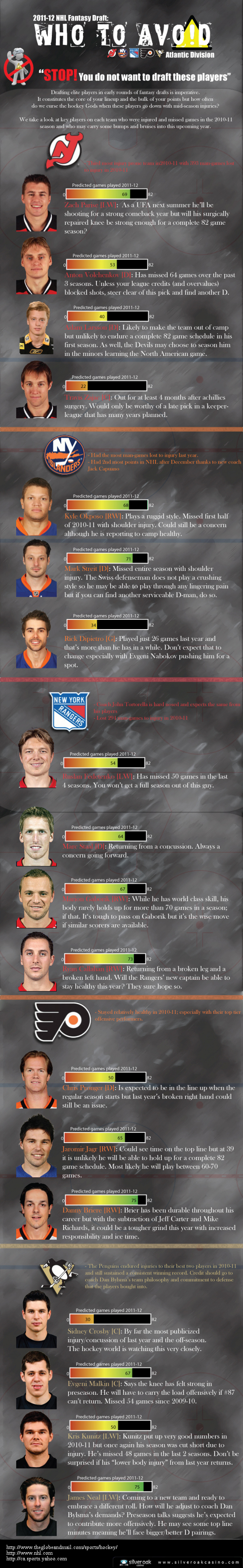 2010-2011 NHL Fantasy Draft Who to Avoid  Infographic