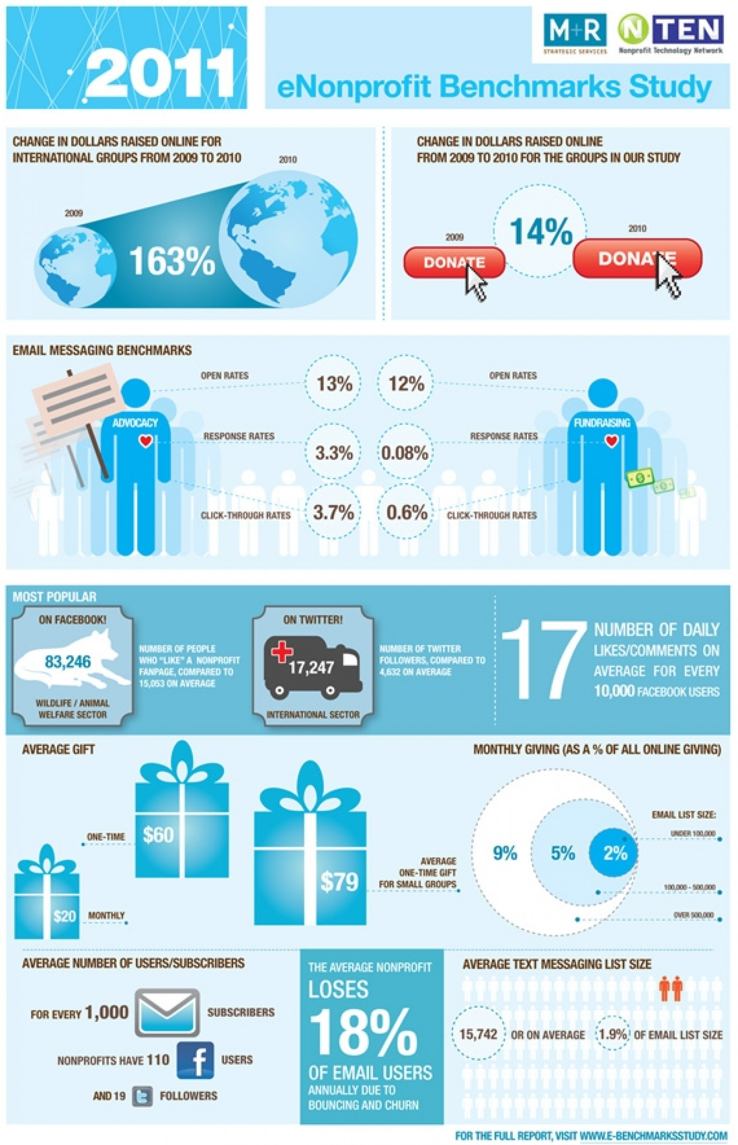 2011 eNonprofit Benchmarks Study Infographic