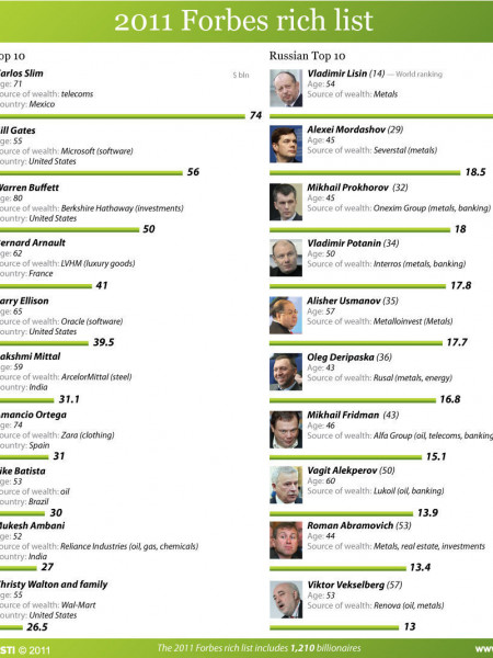 2011 Forbes rich list Infographic
