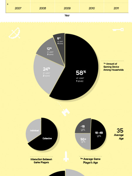 2011 Gaming Statistics Infographic