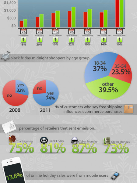 2011 Holiday Hangover Report Infographic
