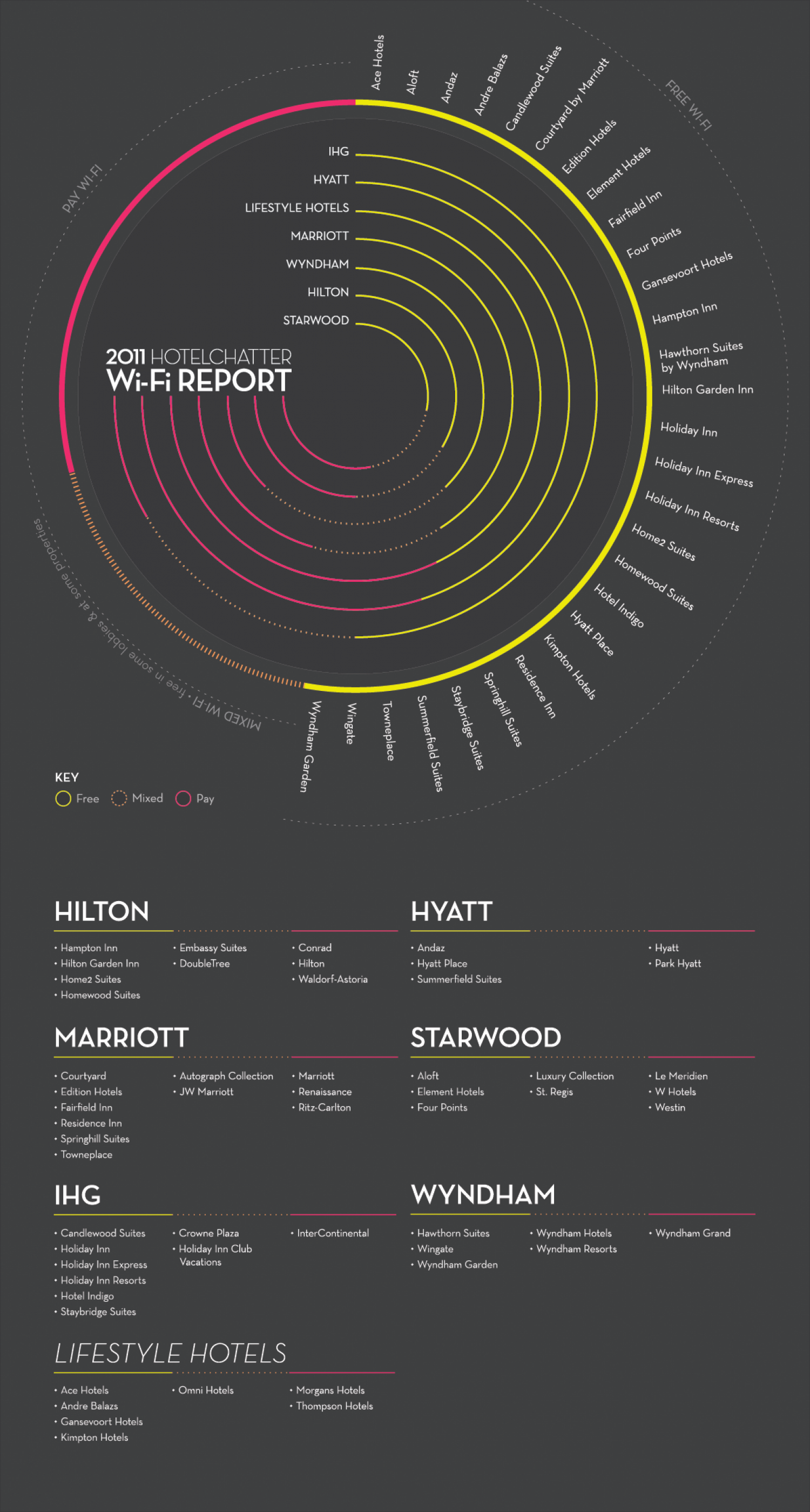 2011 HotelChatter Wi-Fi Report  Infographic