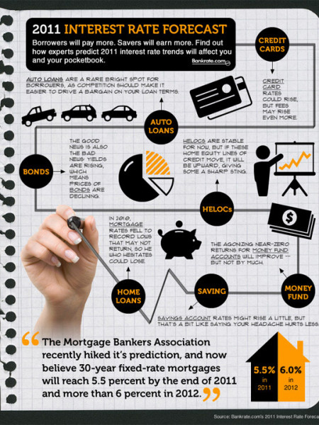 2011 Interest Rate Forecast Infographic