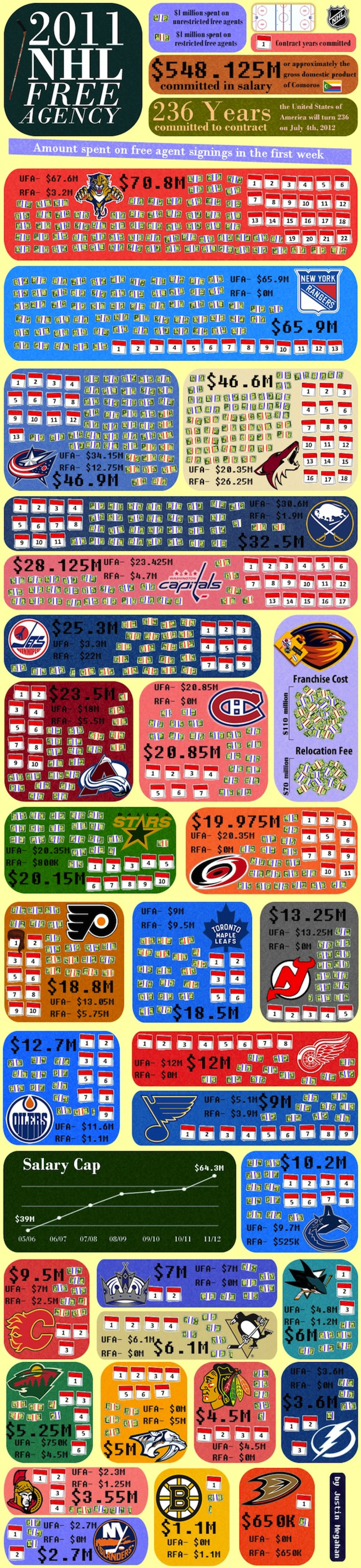 2011 NHL Free Agency Infographic