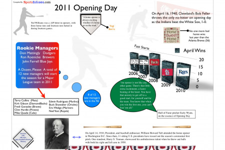 2011 Opening Day Infographic