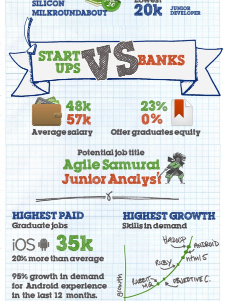 2011 Tech Job Trends Infographic