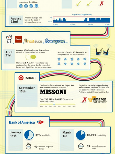 2011's Worst Web Outages  Infographic
