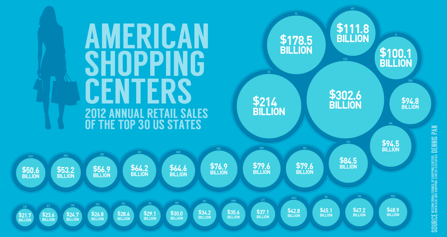 American Shopping Centers: 2012 Annual Retail Sales Of The Top 30 US States Infographic