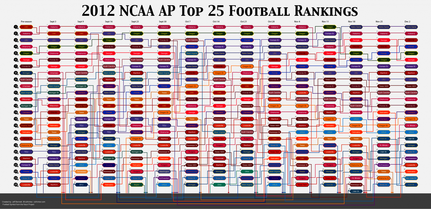 college football schedul college football rankings schedule