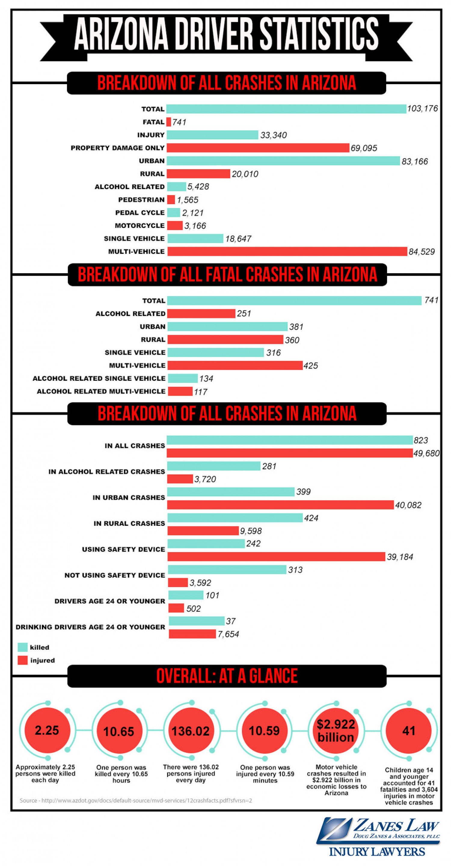 2012 Arizona Car Crash Statistics Infographic