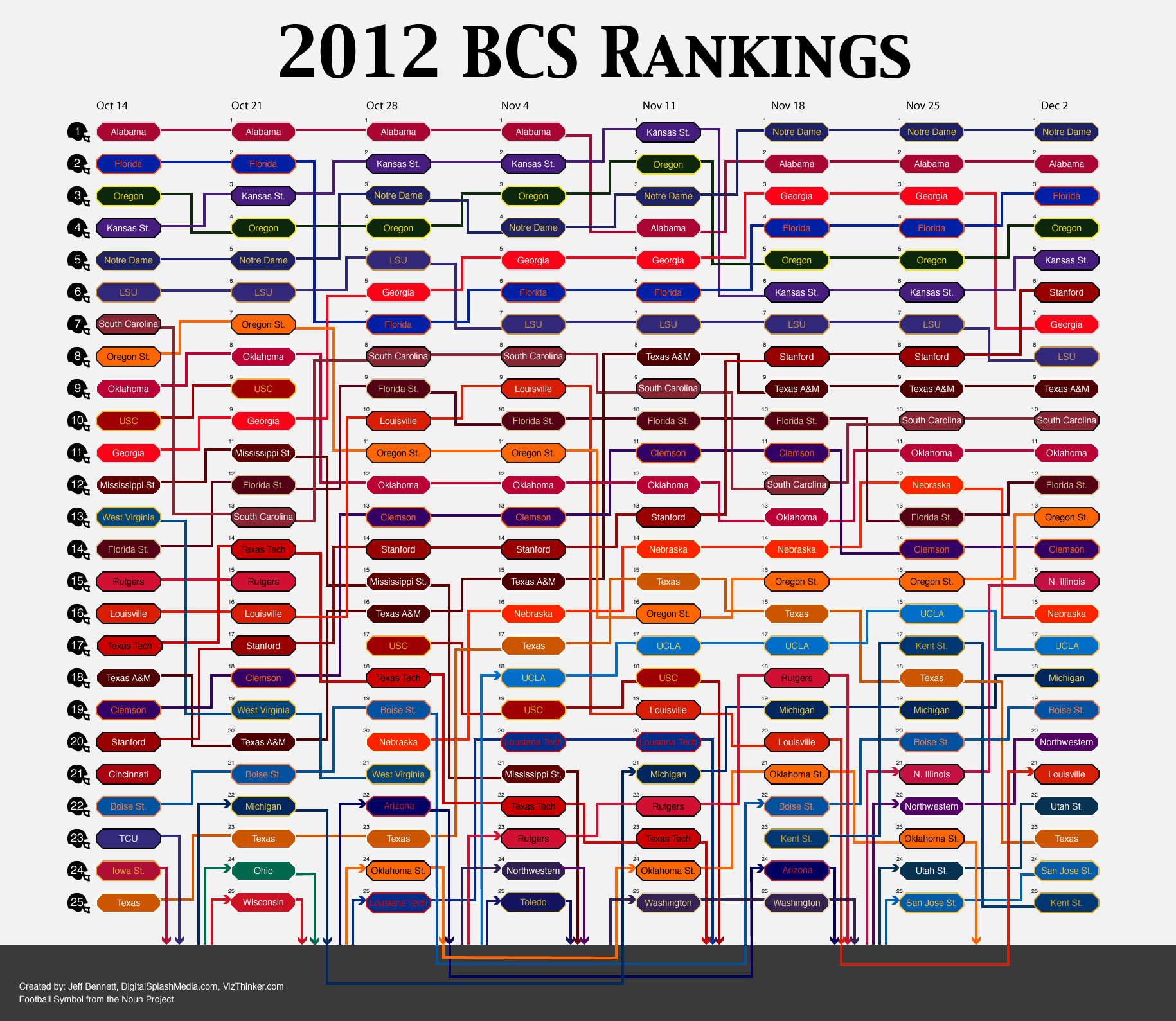 bcs 2015 rankings ncaa college playoffs