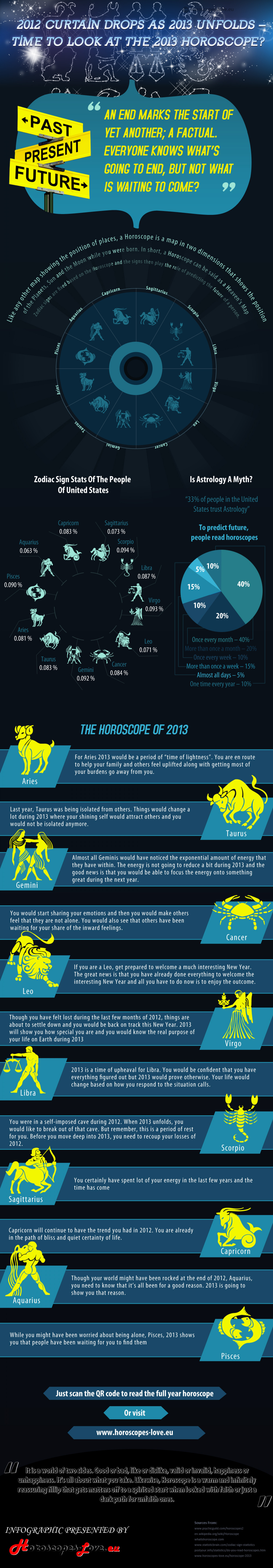 2012 Curtain Drops as 2013 Unfolds – Time to look at the 2013 Horoscope? Infographic