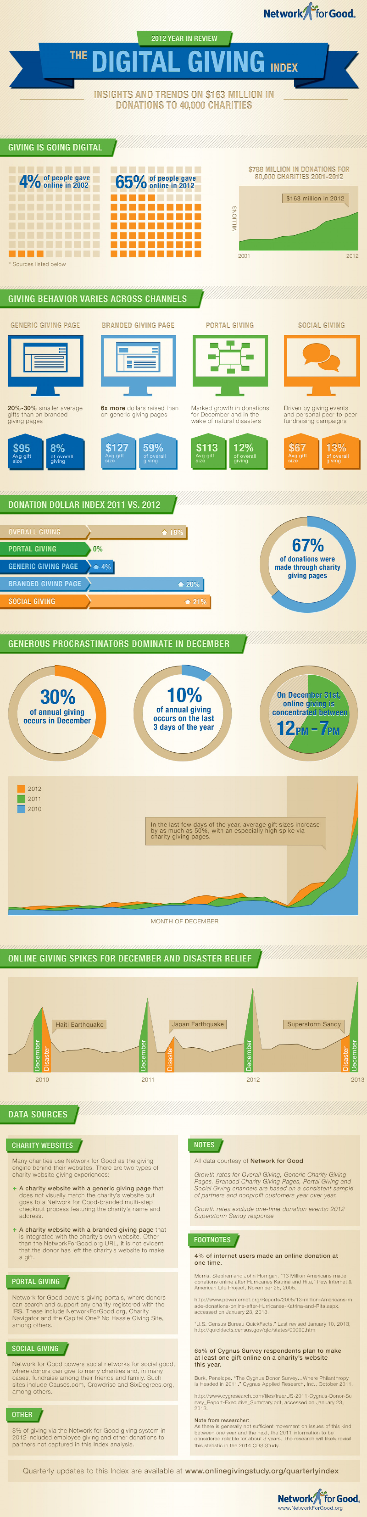 2012 Digital Giving Index Infographic