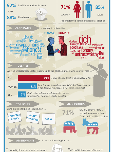 2012 Election Buzz Infographic