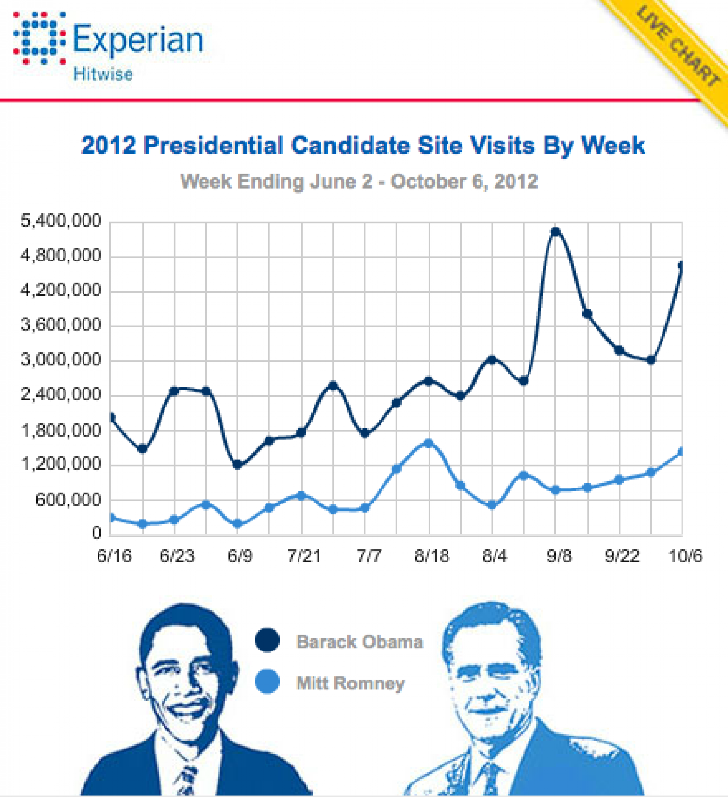 2012 Elections: Weekly Hitwise Candidate Site Visit Trends Infographic