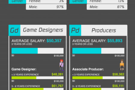 2012 Game Career Outlook Infographic