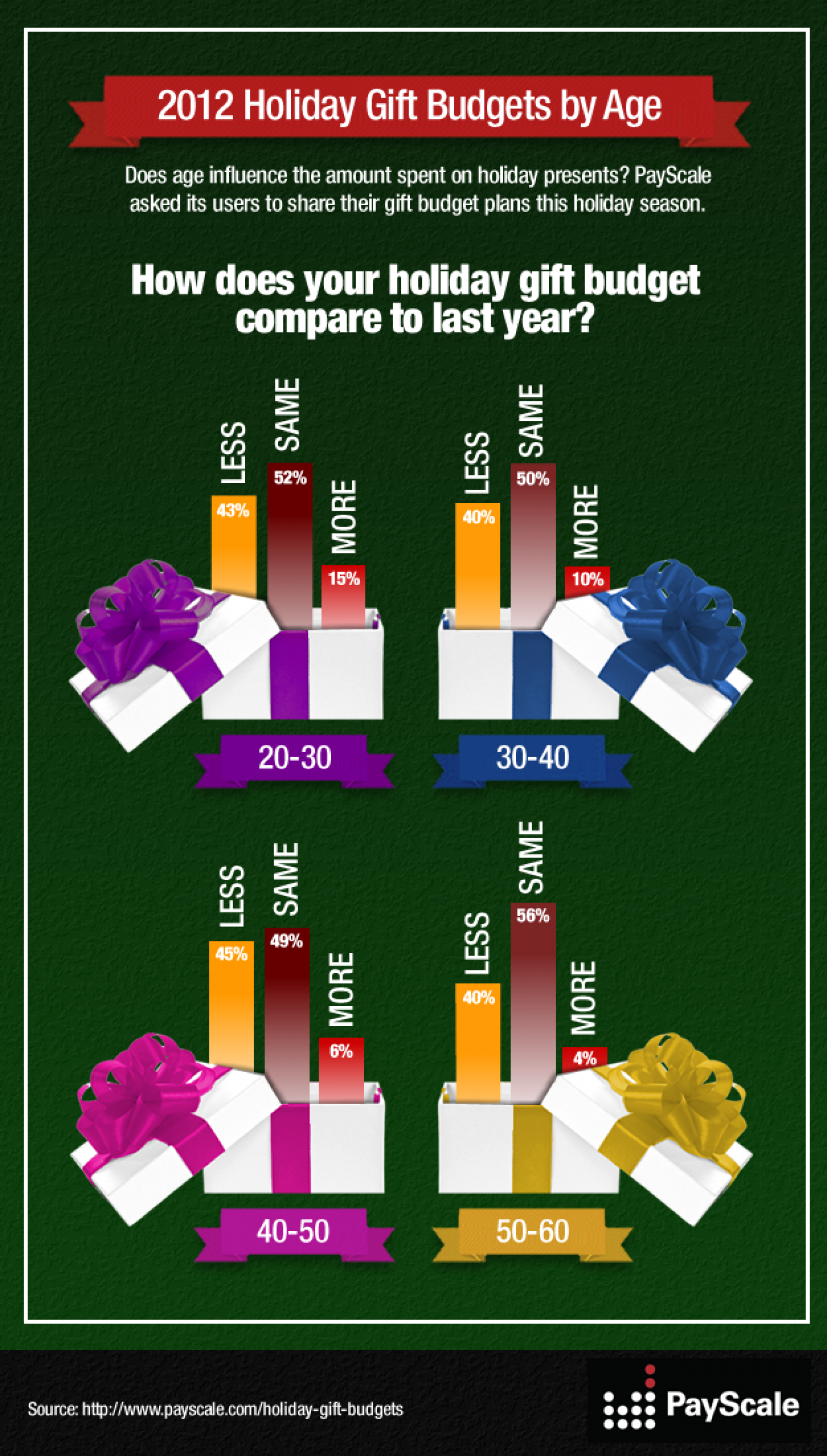 2012 Holiday Gift Budgets by Age Infographic
