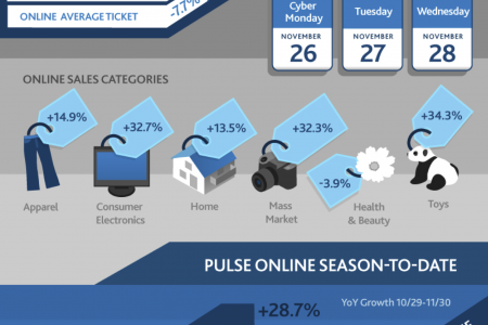 2012 Holiday Shopping Season-To-Date Infographic