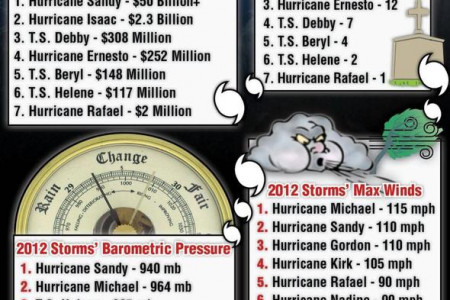 2012 Hurricane Season Wrap-Up Infographic