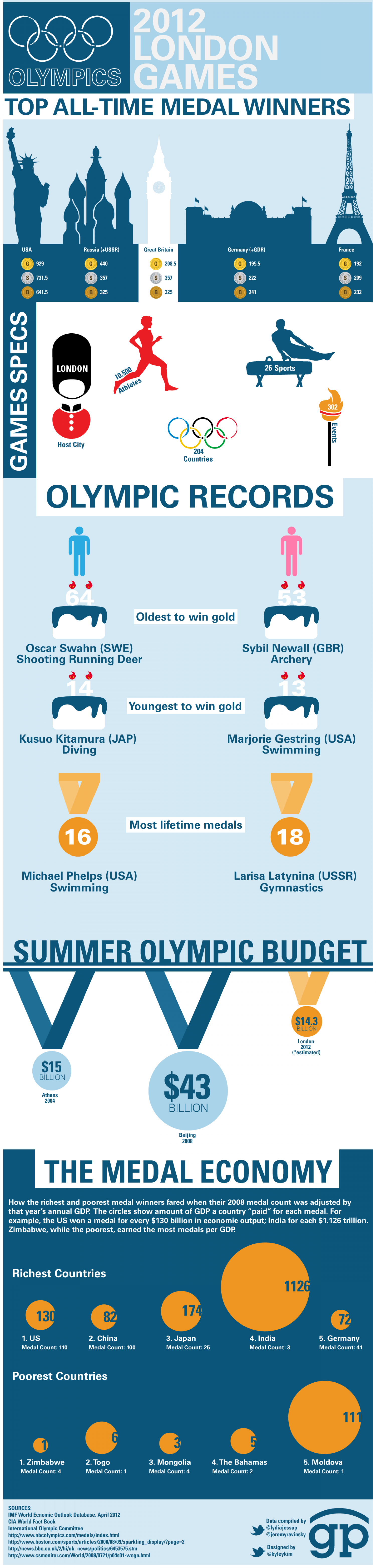 2012 London Summer Olympics Infographic