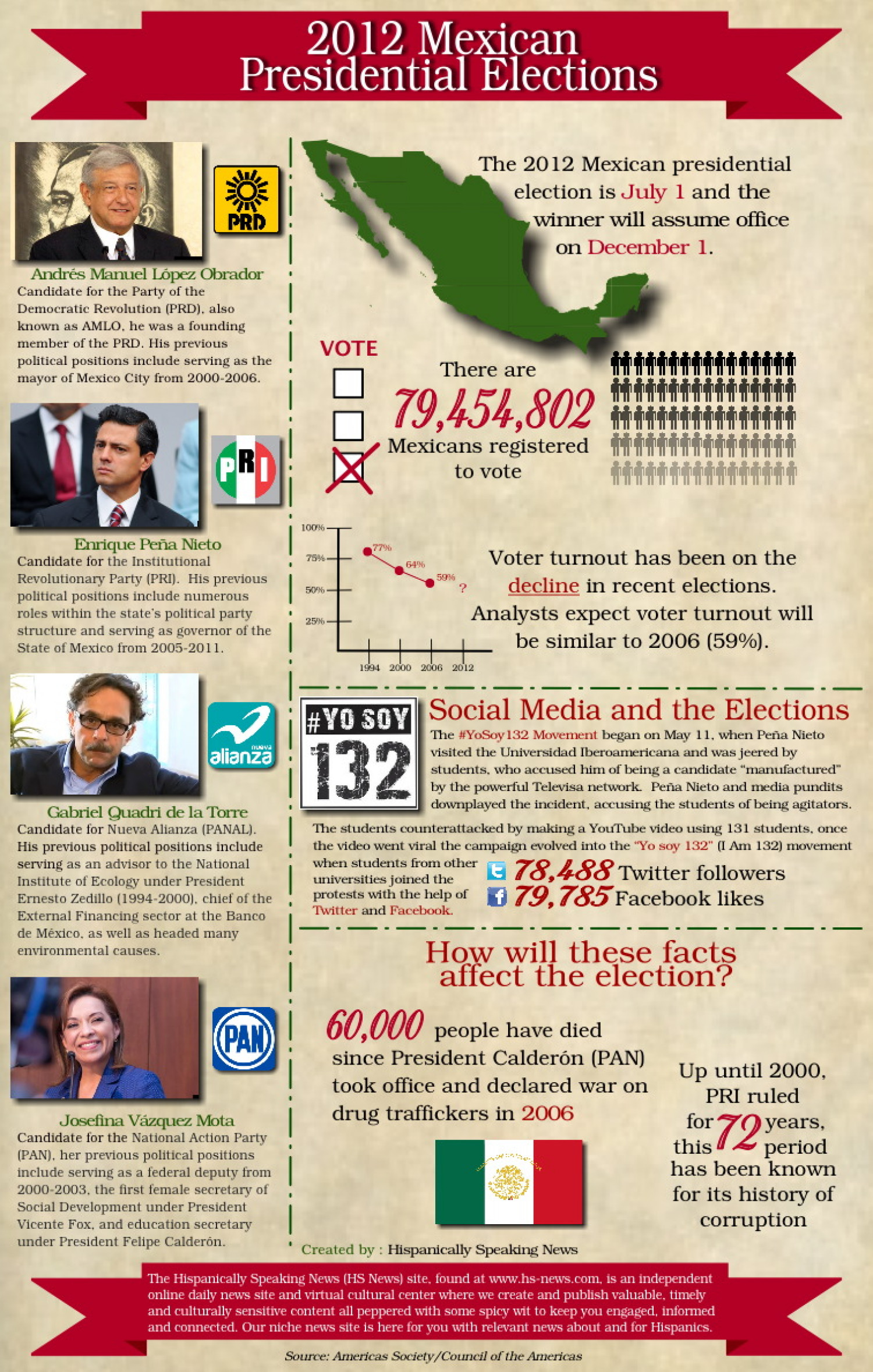 2012 Mexican Presidential Elections Infographic
