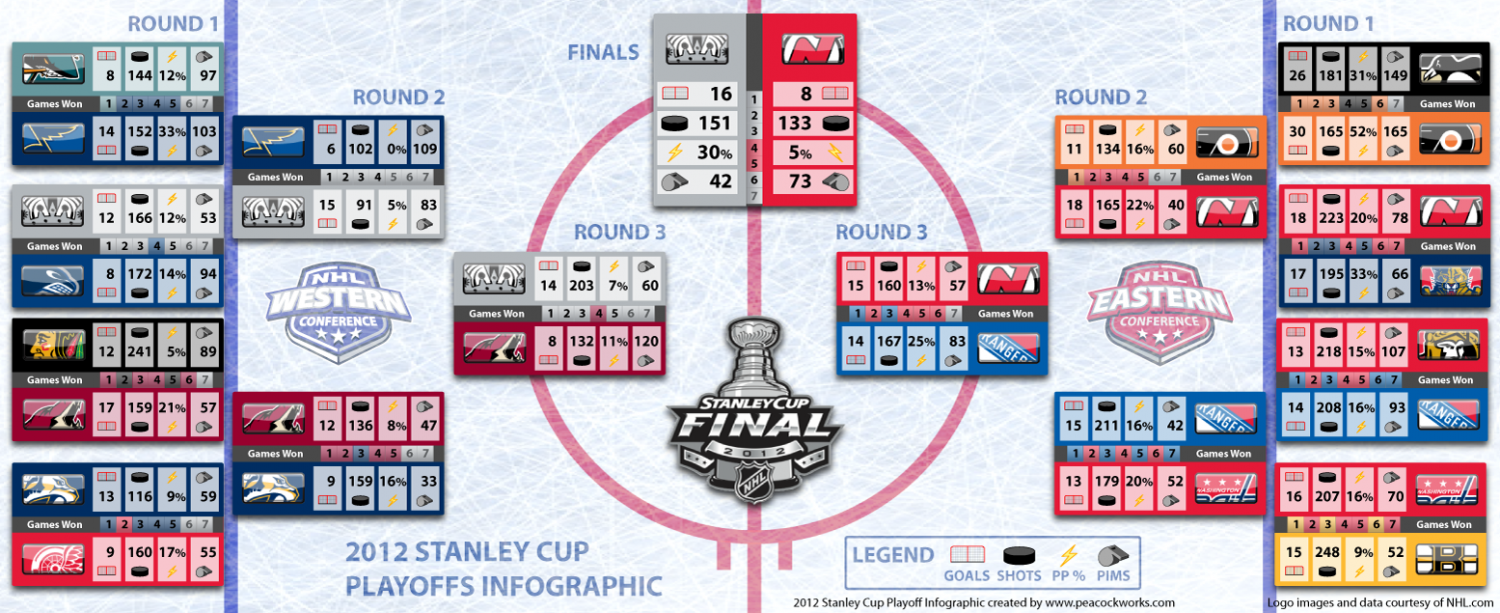 2012 NHL Stanley Cup Playoffs Infographic Infographic