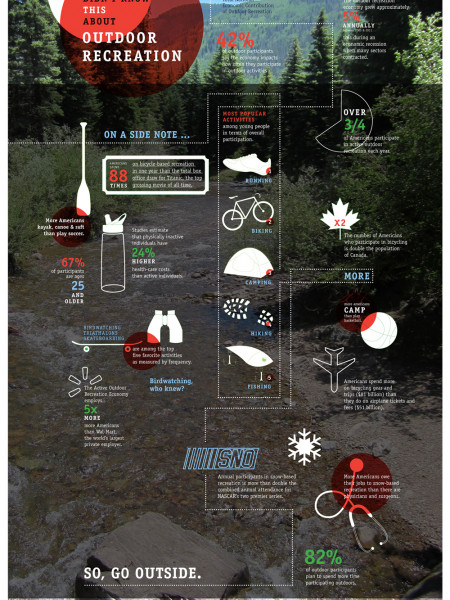 2012 Outdoor Industry Infographic