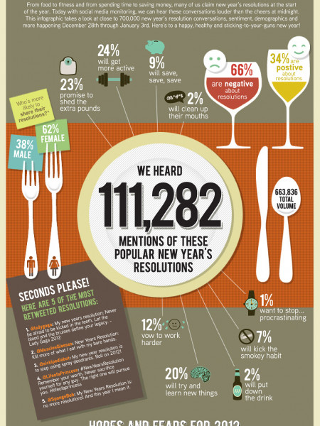 2012 Resolutions  Infographic
