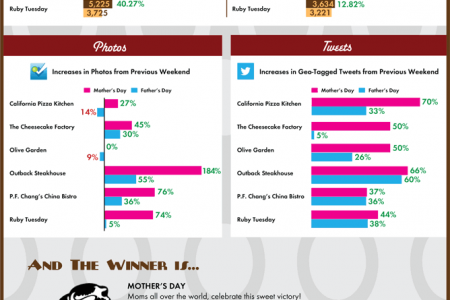 2012 Restaurant Engagment Face-Off Infographic