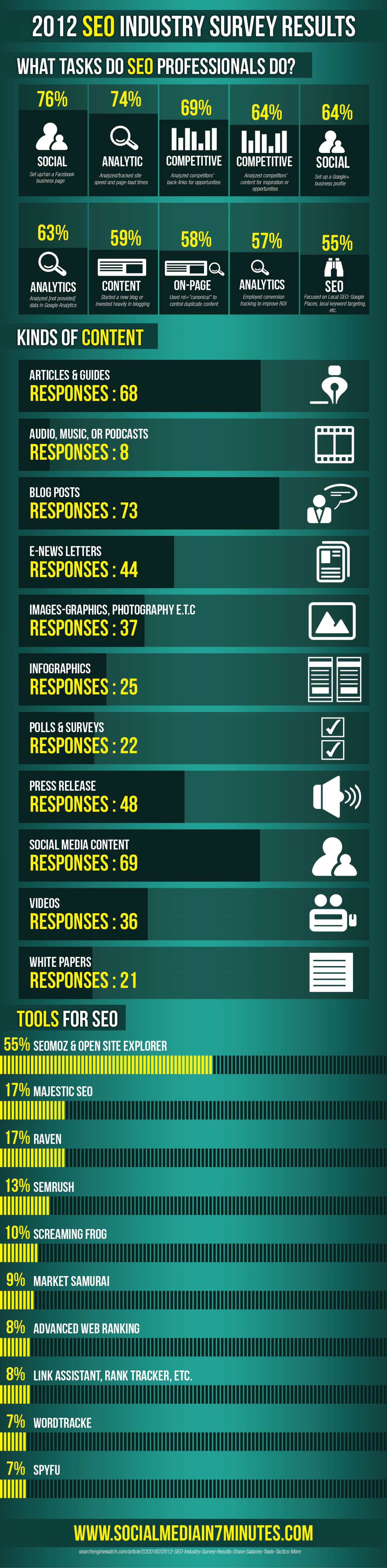 2012 SEO Industry Survey Results Infographic