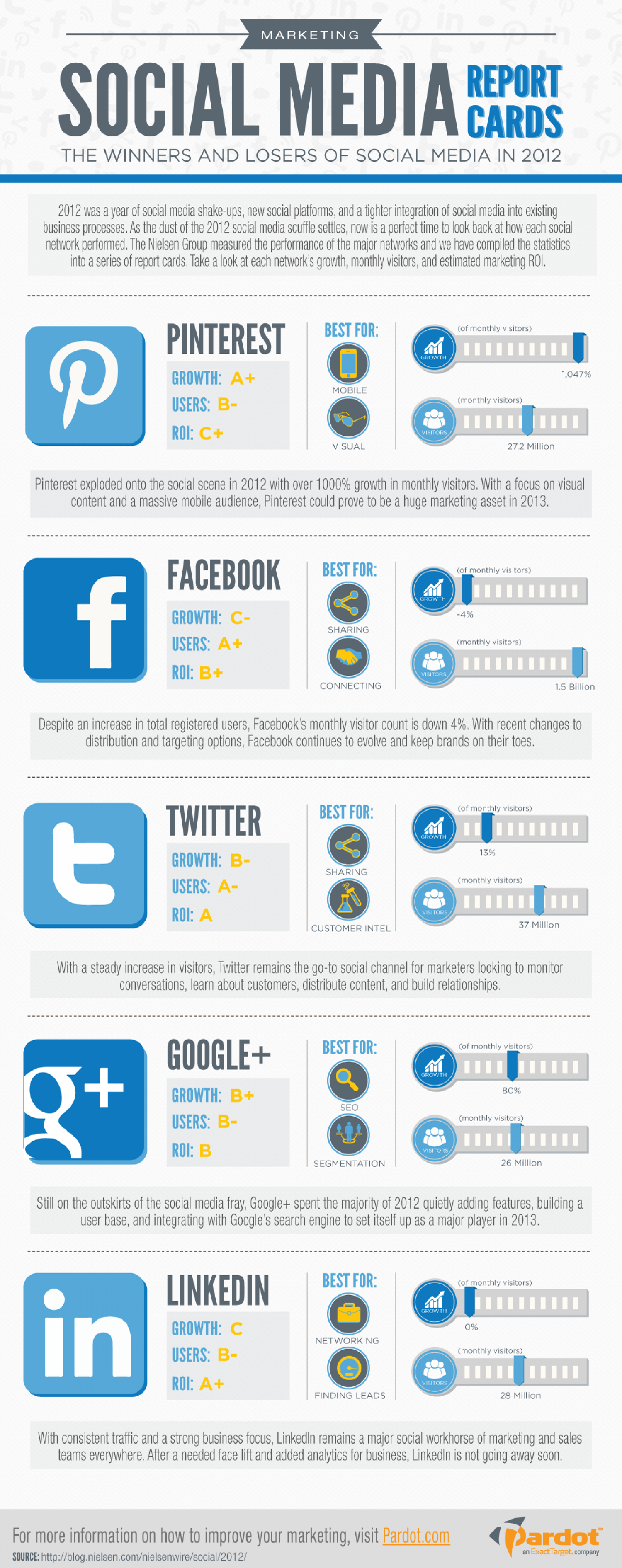 2012 Social Media Report Cards Infographic