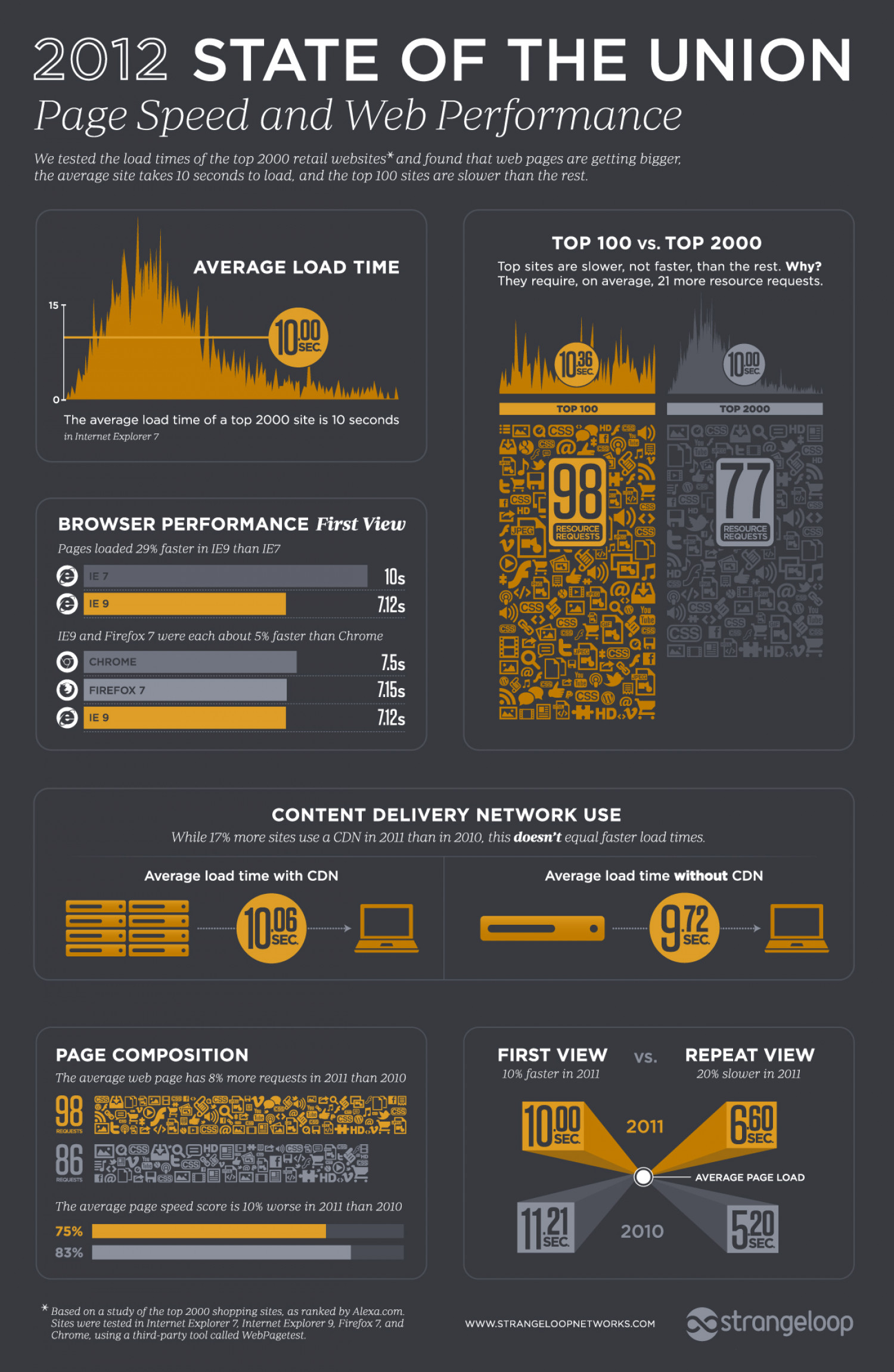 2012 State of the Union for E-Commerce Page Speed and Website Performance Infographic