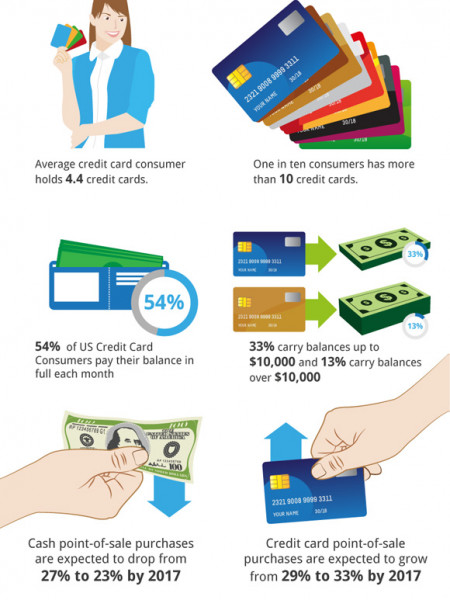 2012 US Credit Card Usage Statistics  Infographic