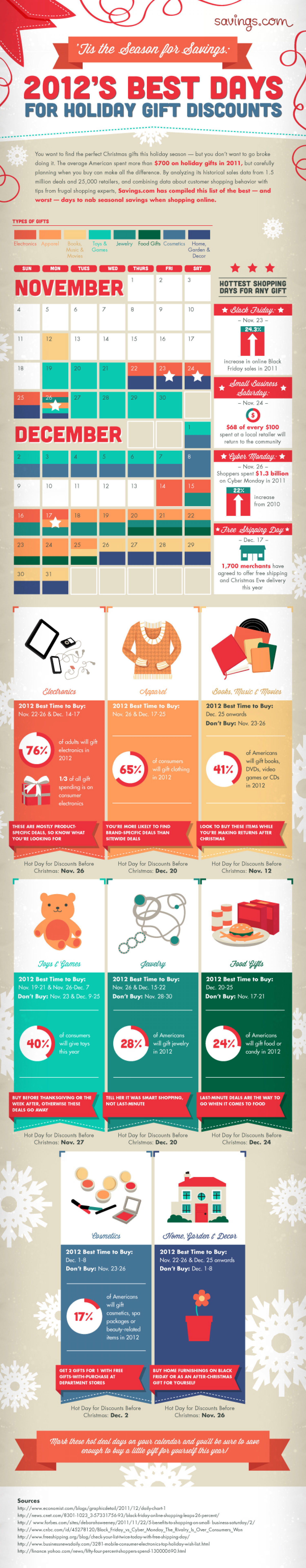 2012's Best Days for Holiday Gift Discounts Infographic