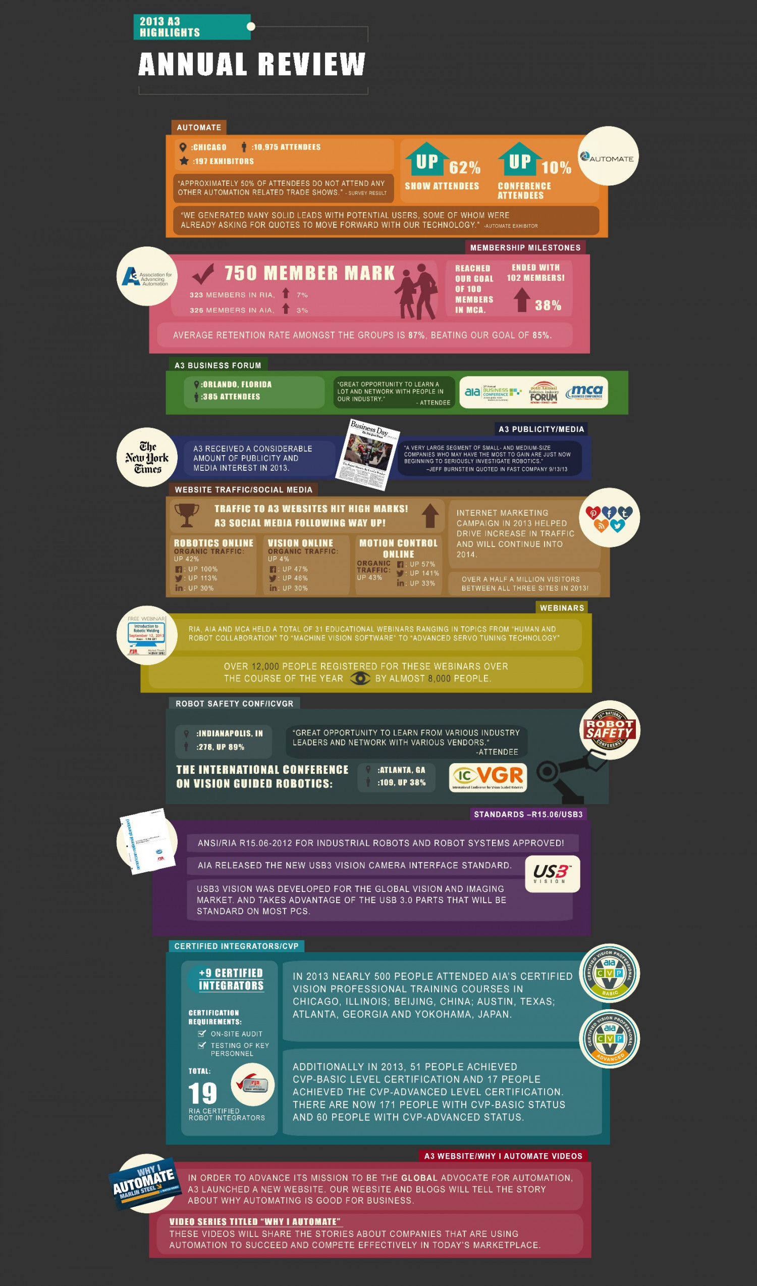 2013 A3 Annual Review  Infographic