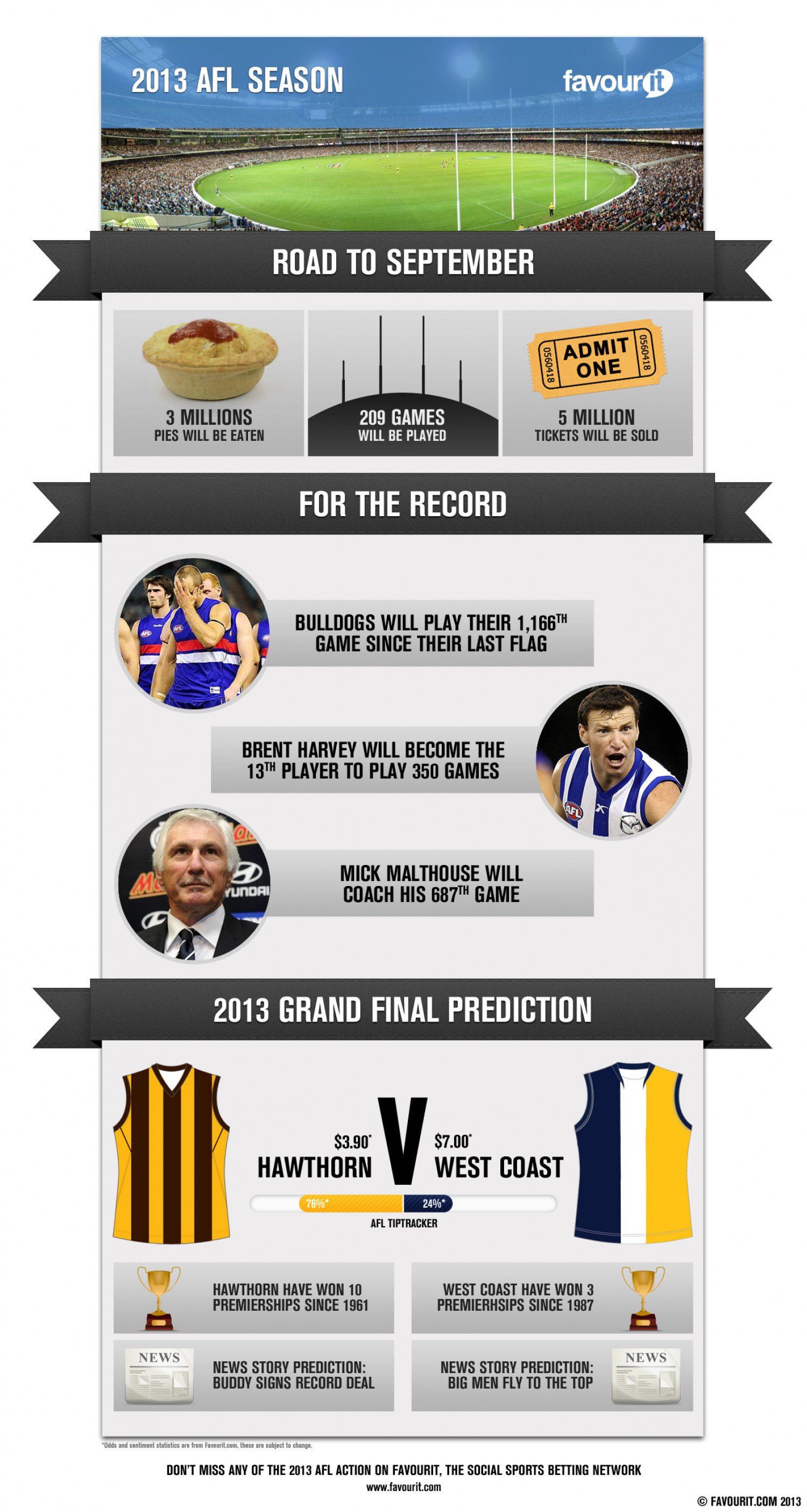 2013 AFL Season Infographic
