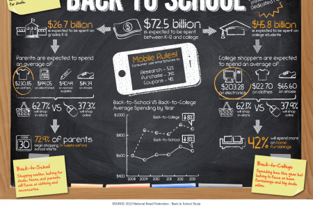 2013 Back to School Spending Infographic