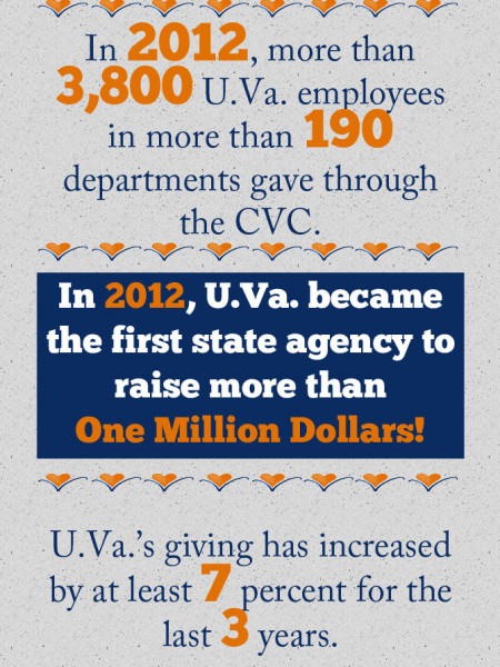 2013 Commonwealth of Virginia Campaign at the University of Virginia Infographic Infographic