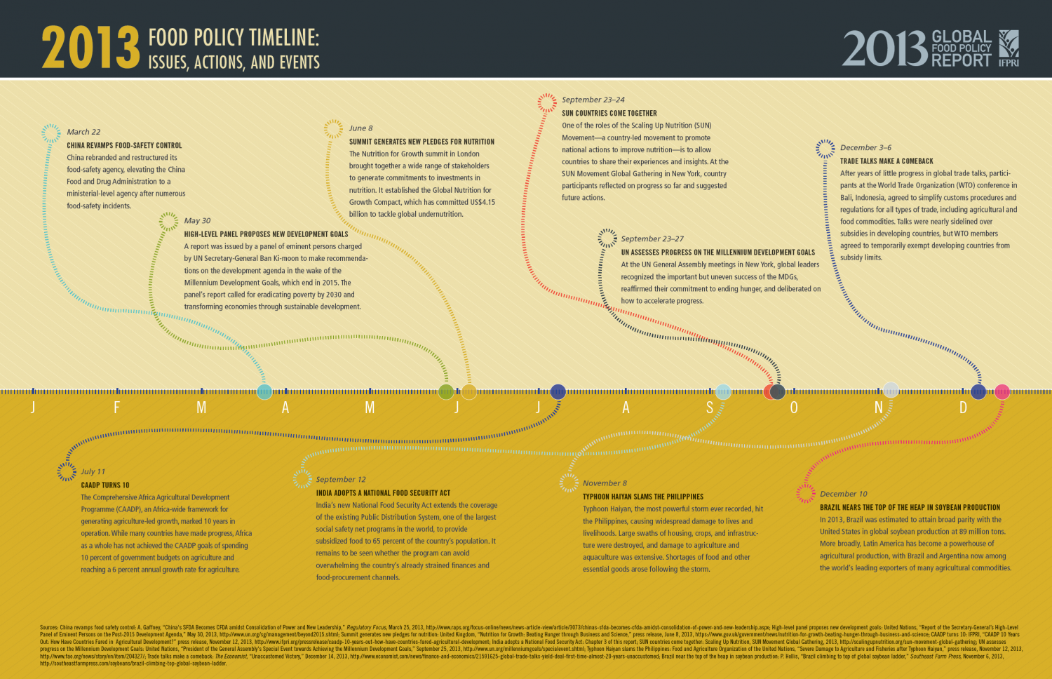 2013 Food Policy Timeline: Issues, Actions, and Events Infographic