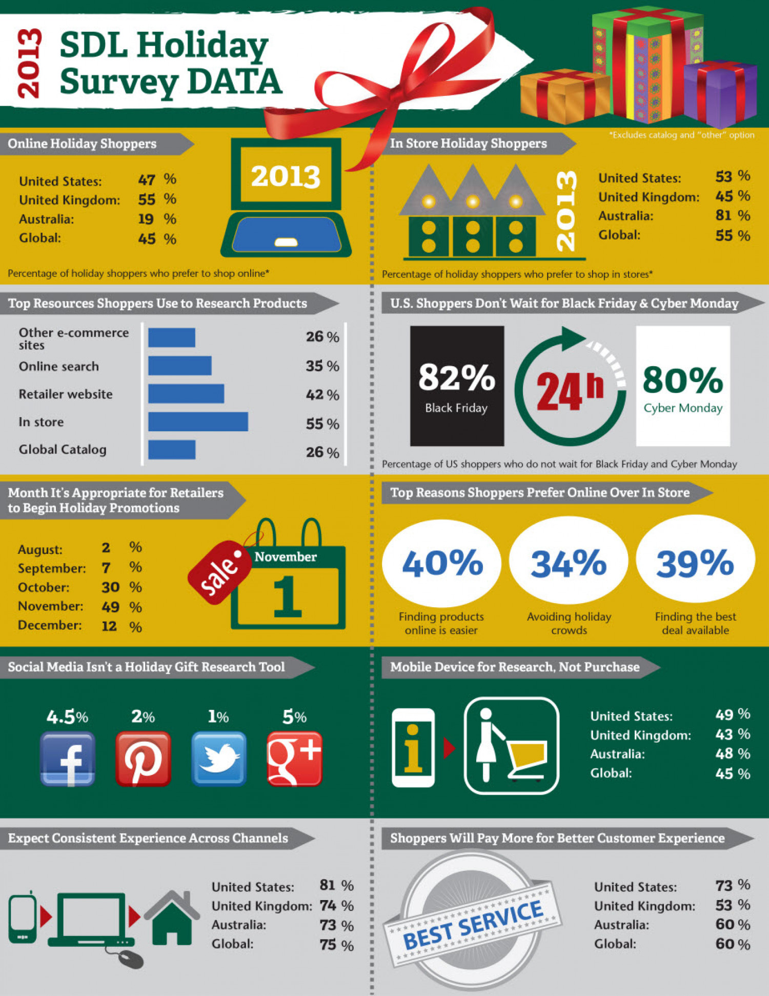 2013 Holiday Shopping Survey Infographic